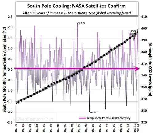 Antarctica pólo sul arrefecimento 35 anos co2 satélite esses fatos teimosos nov2013