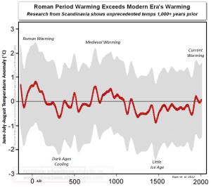 Períodos Escandinávia romanos medievais verões mais quentes